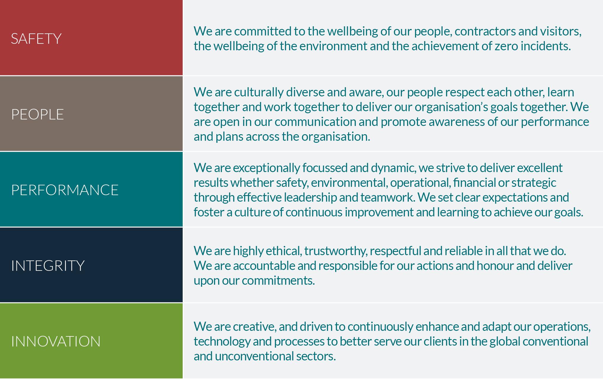 Tendeka Values