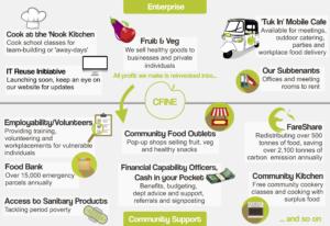 CFINE info poster